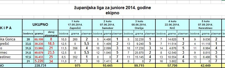 zupanija2014_juniori