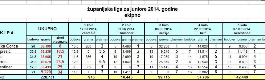 zupanija2014_juniori